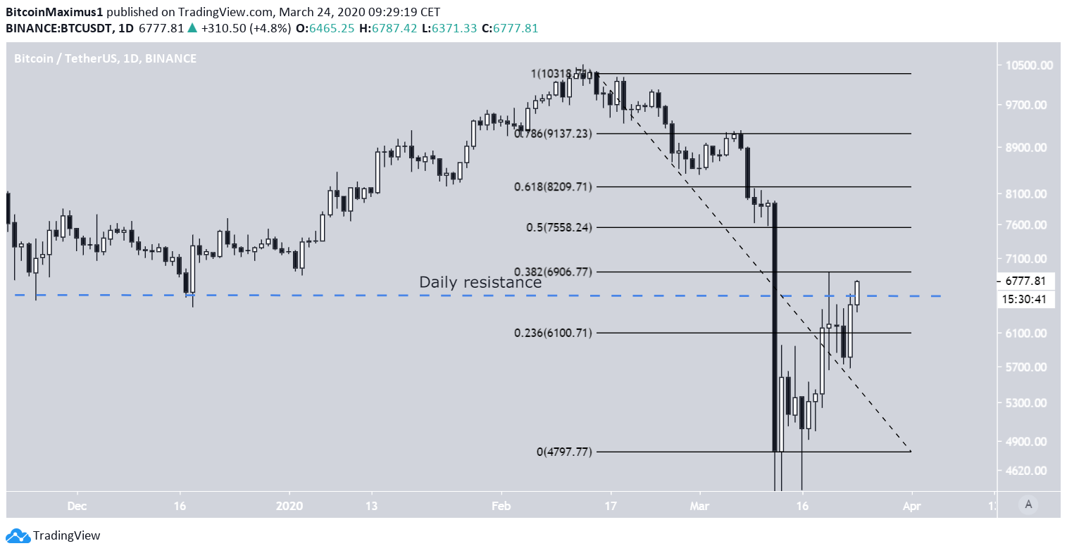 Wykres Bitcoina dzięki Trading View