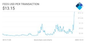 Opłaty transakcyjne w sieci Bitcoin