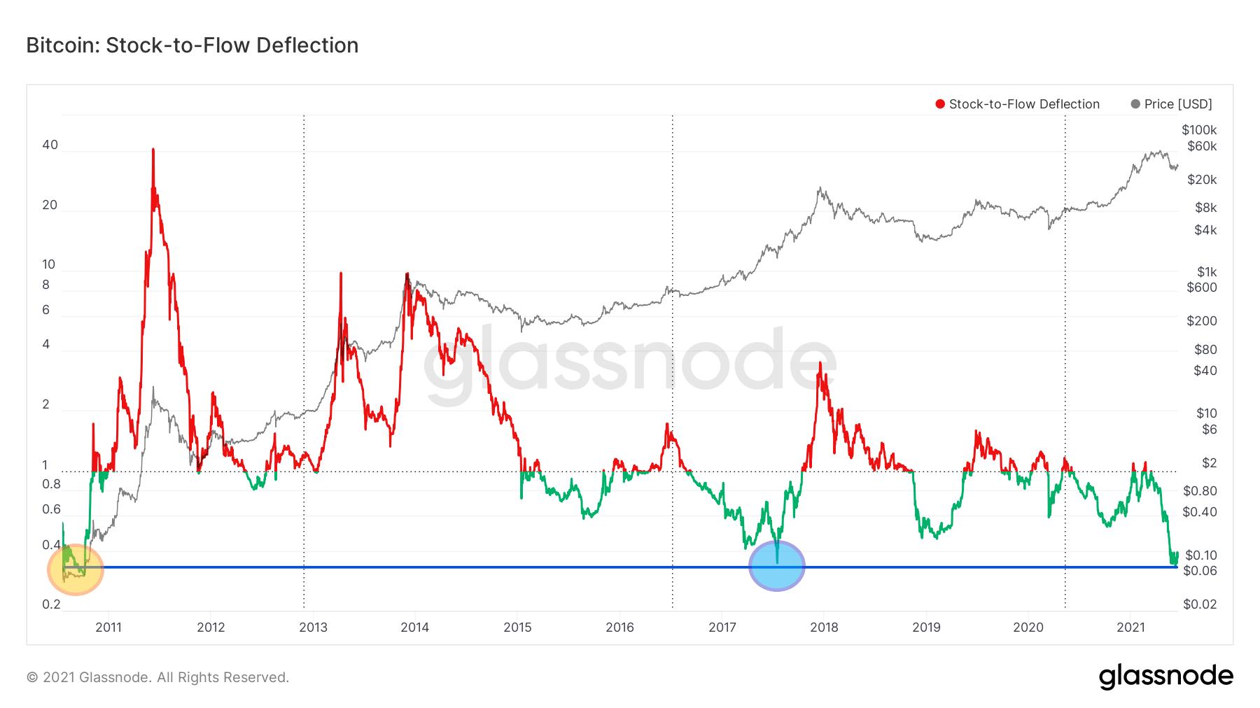 Odchylenie BTC od modelu stock-to-flow