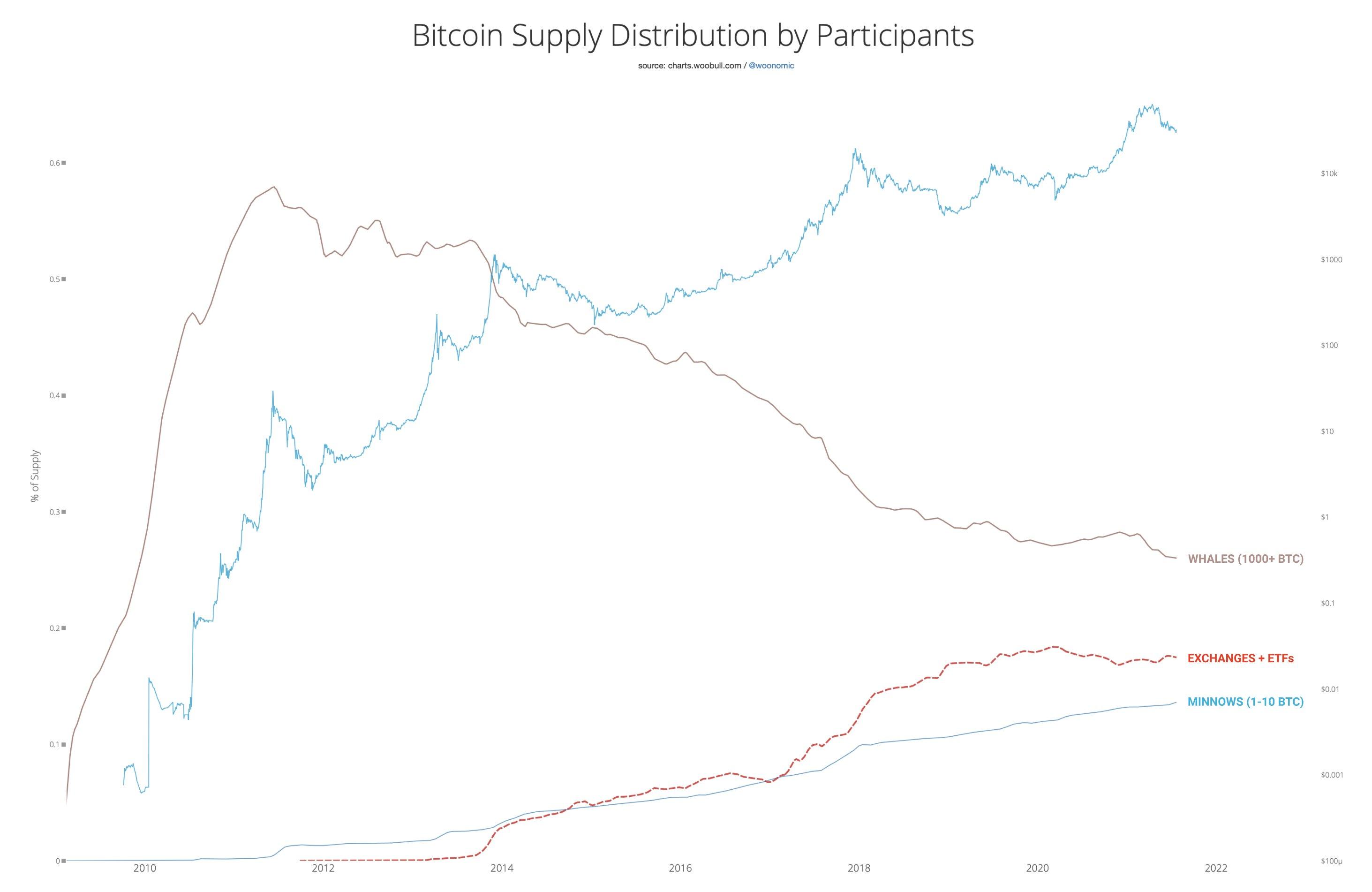 FXMAG kryptowaluty analiza on-chain: wieloryby i płotki kupują na trwających spadkach rynki,analiza on-chain,bitcoin (btc),wieloryby,will clemente,willy woo,wiadomości,informacje 1