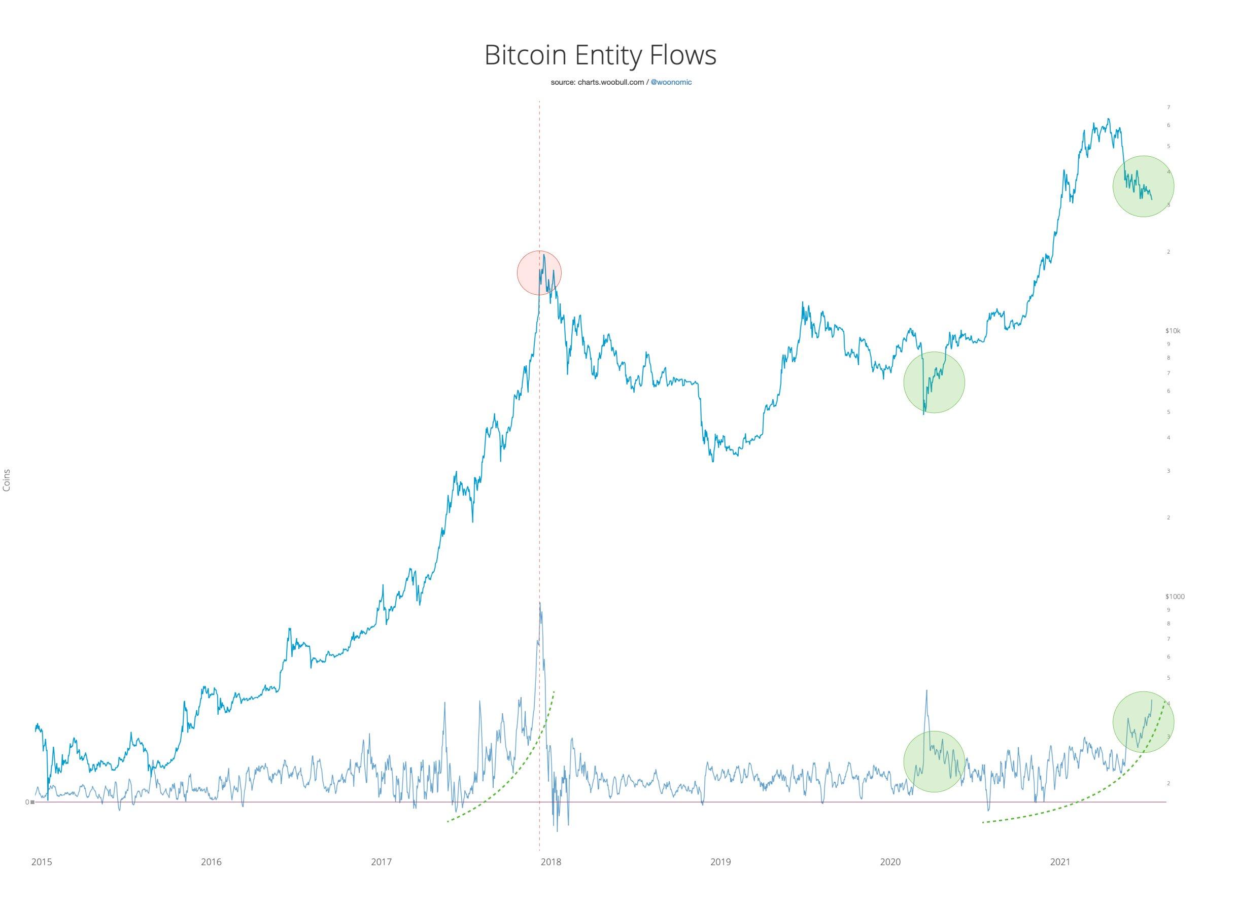 FXMAG kryptowaluty analiza on-chain: wieloryby i płotki kupują na trwających spadkach rynki,analiza on-chain,bitcoin (btc),wieloryby,will clemente,willy woo,wiadomości,informacje 2