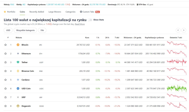 FXMAG kryptowaluty bitcoin (btc) spada poniżej 30 000 usd. czy to tylko bear trap? rynki, bitcoin (btc), btc/usd, macd, relative strength index (rsi), wiadomości, informacje, bitcoin, bitcoin kurs, kurs bitcoin, bitcoin price, bitcoin cena, bitcoin wykres, bitcoin usd, bitcoin kurs usd, ile kosztuje bitcoin, bitcoin kurs wykres, moon bitcoin, 1 bitcoin, portfel bitcoin, koparka bitcoin, bitcoin cash, kurs bitcoina, cena bitcoina, wartość bitcoina, jak kupić bitcoina, bitcoina, aktualny kurs bitcoina, gdzie kupić bitcoina, kurs bitcoina wykres, standard bitcoina, aktualna cena bitcoina, notowania bitcoina, jak kupić bitcoina, euro, dolar, funt, frank, kurs euro, kurs dolara, kurs funt, kurs funta, kurs franka, cena dolara, cena euro, cena ropy, cena franka cena funta, cena złotego, kurs złotego, notowania euro, notowania złotego, notowania funta, notowania franka, notowania dolara, usd, eur, chf, gbp, pln, waluty, rynek walut, kursy walut, rynek forex, forex, fx, notowania walut, rynek surowców, rynek ropy, rynek ropy naftowej, ropa naftowa, ropa, kurs ropy, cena ropy naftowej, notowania ropy, notowania ropy naftowej, ropa brent, ropa wti, kurs ropy naftowej, rynek surowcowy 1
