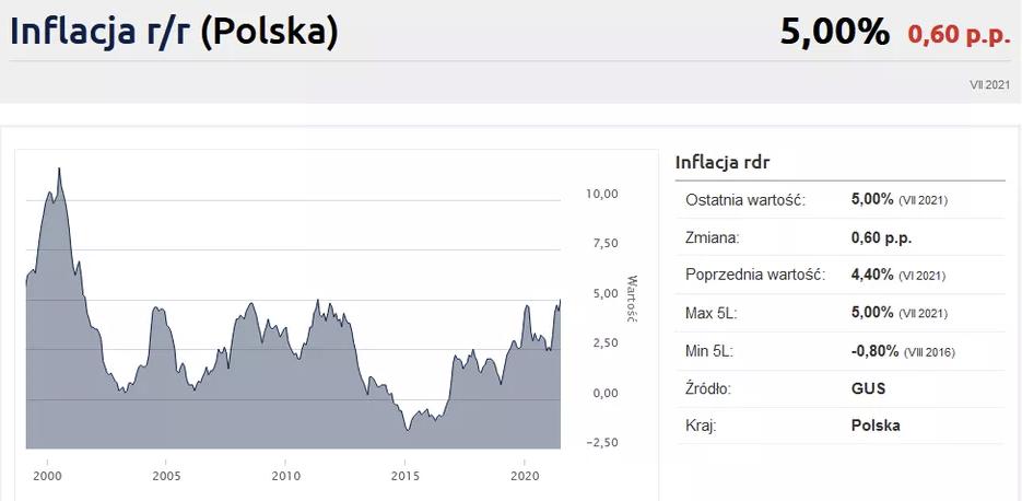 FXMAG kryptowaluty inflacja w polsce najwyższa od 10 lat! rosną ceny mieszkań regulacje,adam glapiński,główny urząd statystyczny (gus),inflacja,polska,rada polityki pieniężnej (rpp),wiadomości,informacje 1