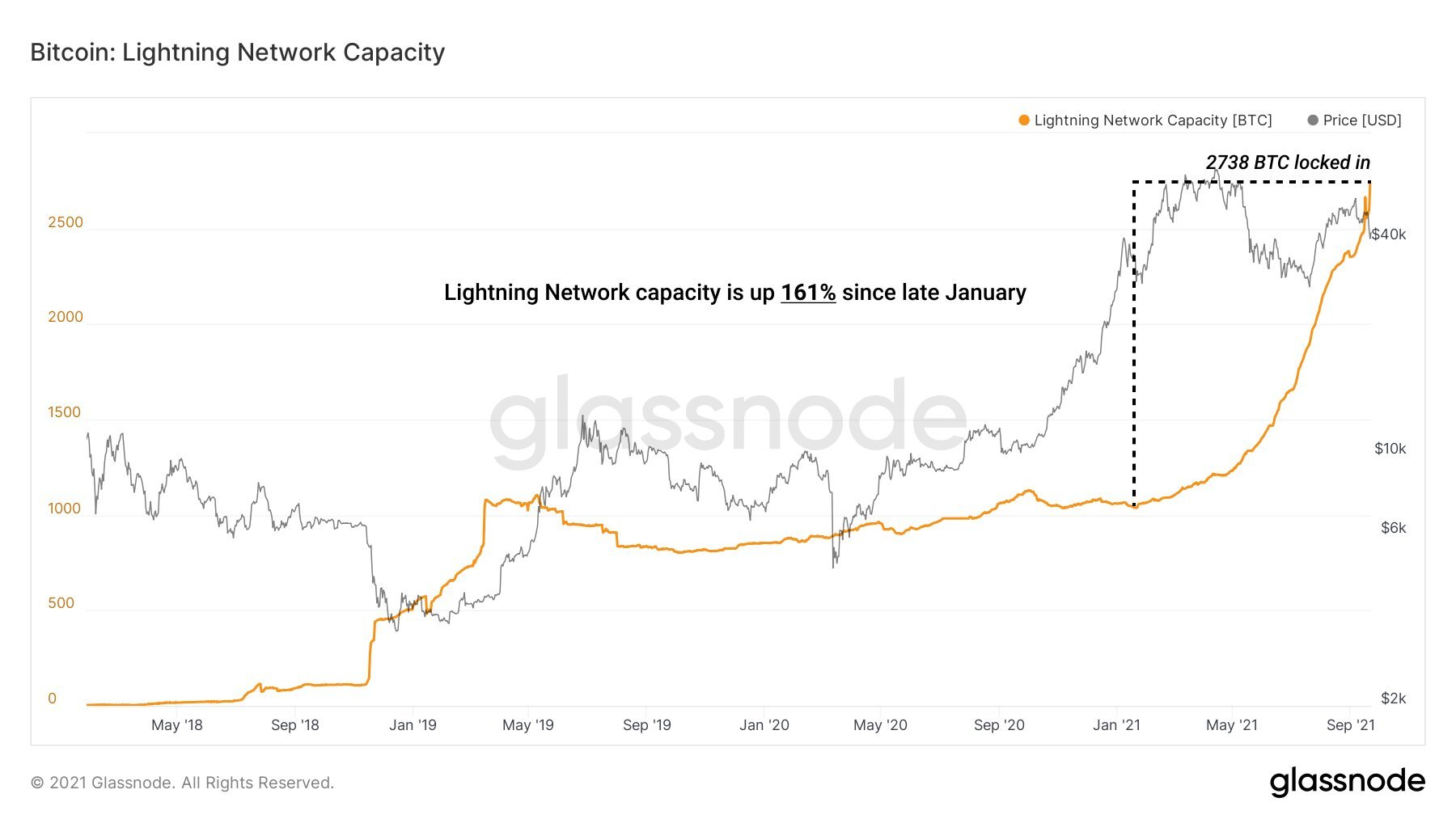 Wzrost pojemności Lightning Network