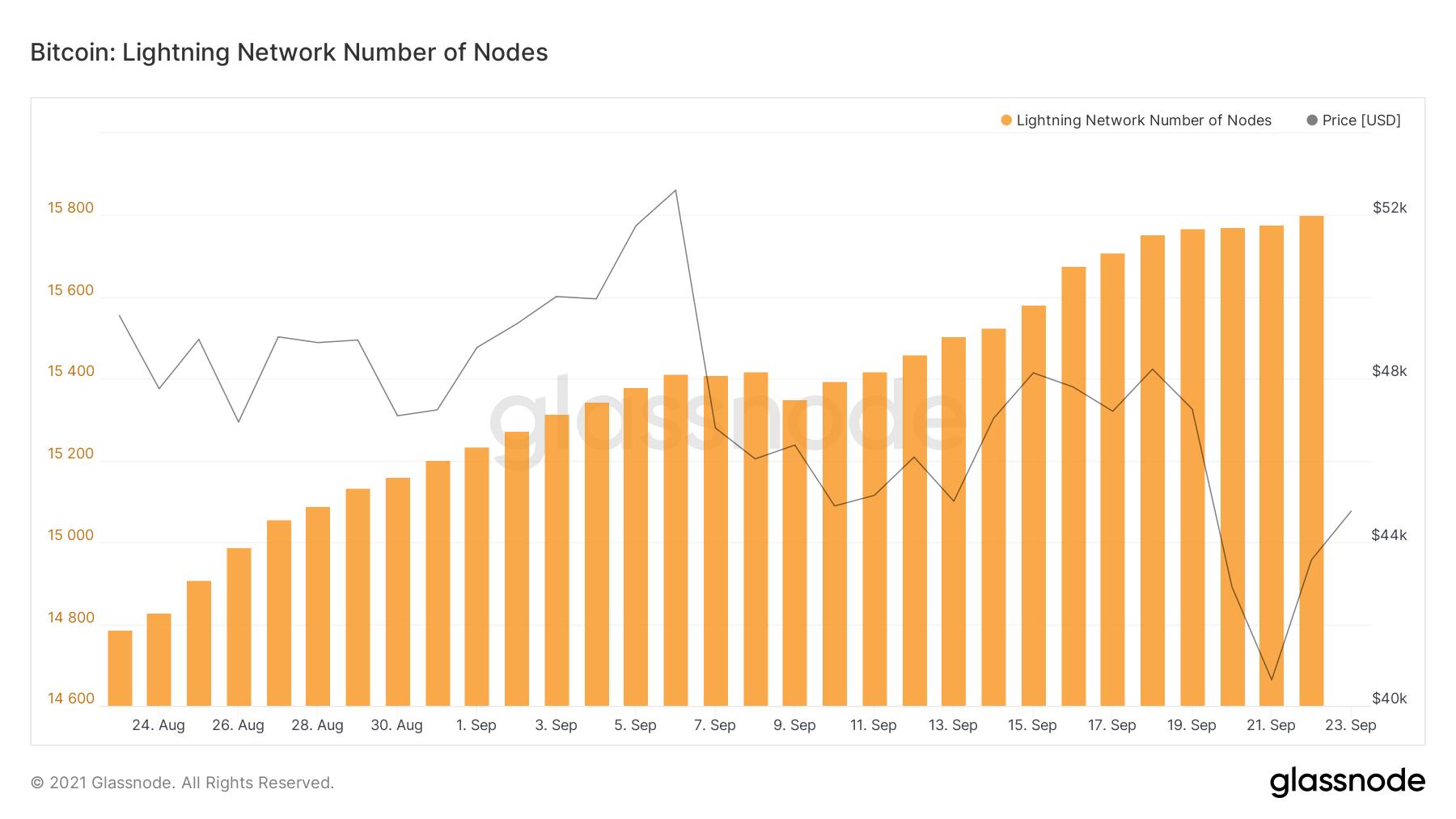 Liczba węzłów Lightning Network