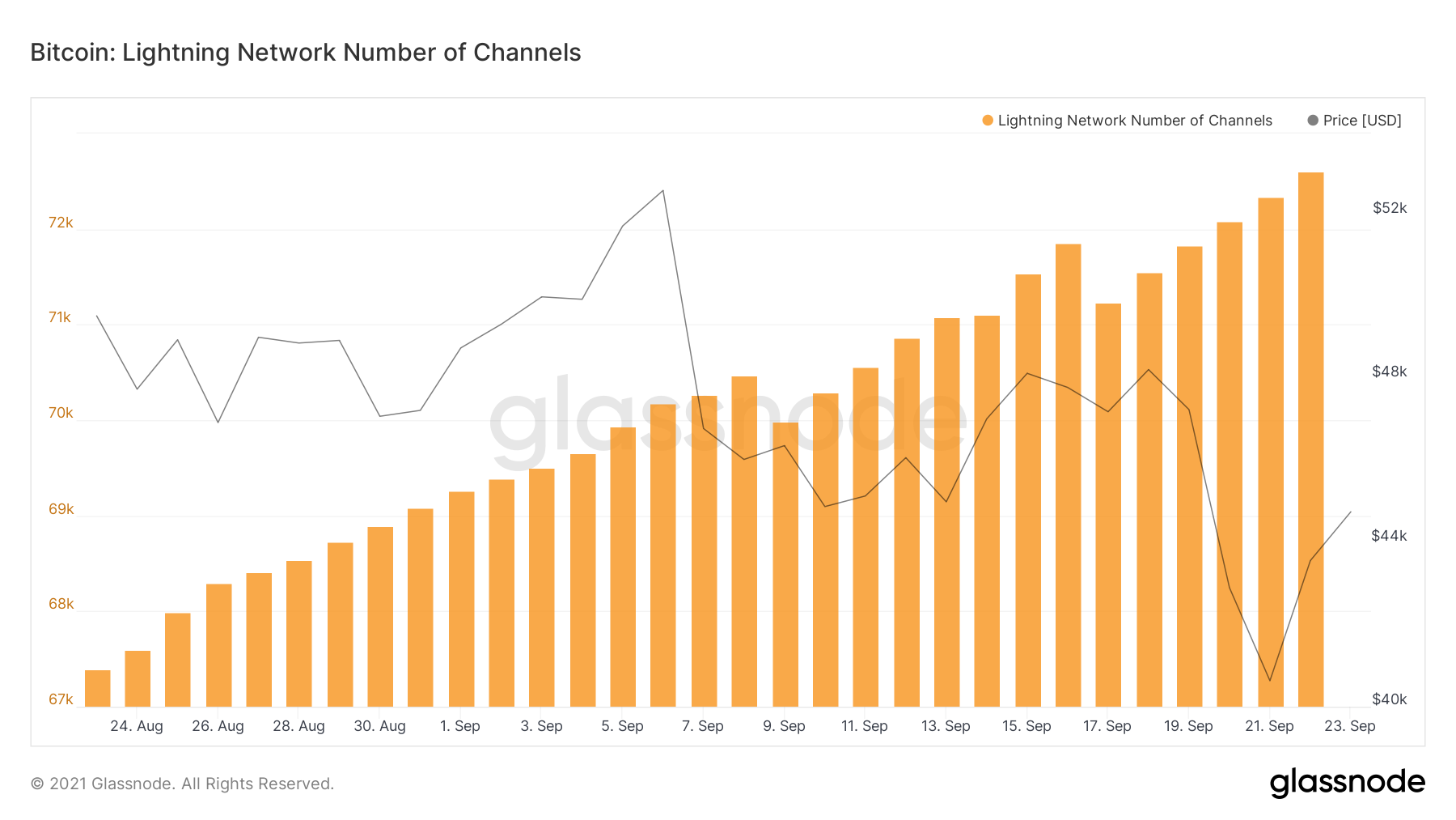 Liczba kanałów Lightning Network