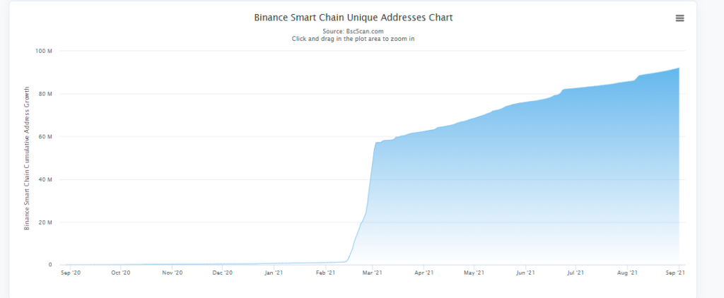 binance smart chain aktywne adresy