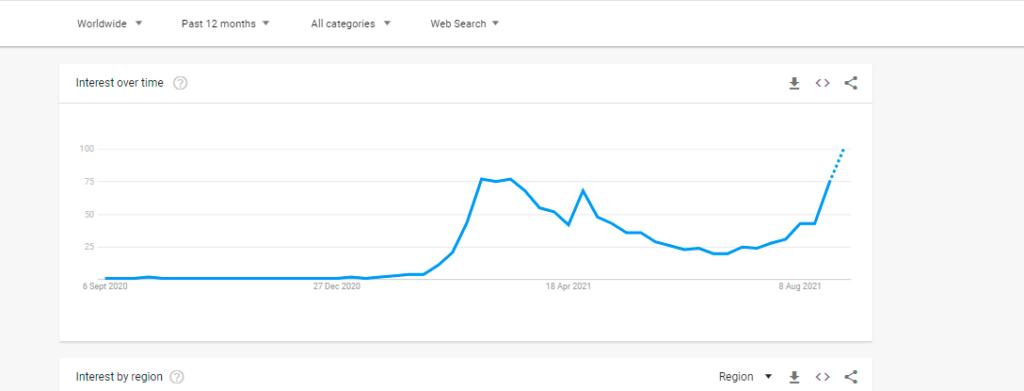nft google trends