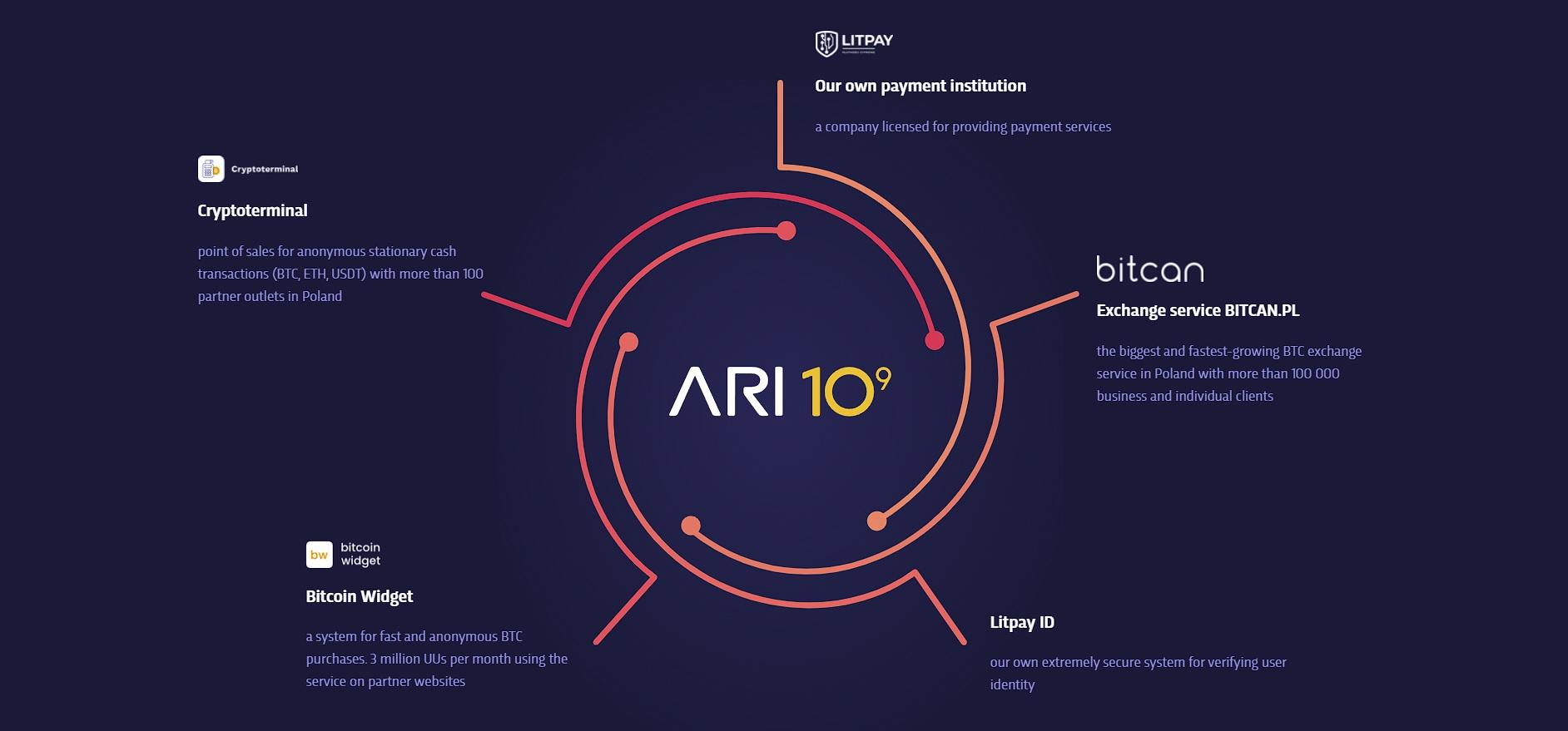 Ekosystem produktów Ari10